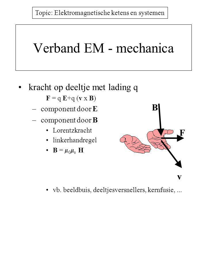 Verband EM - mechanica kracht op deeltje met lading q B F v