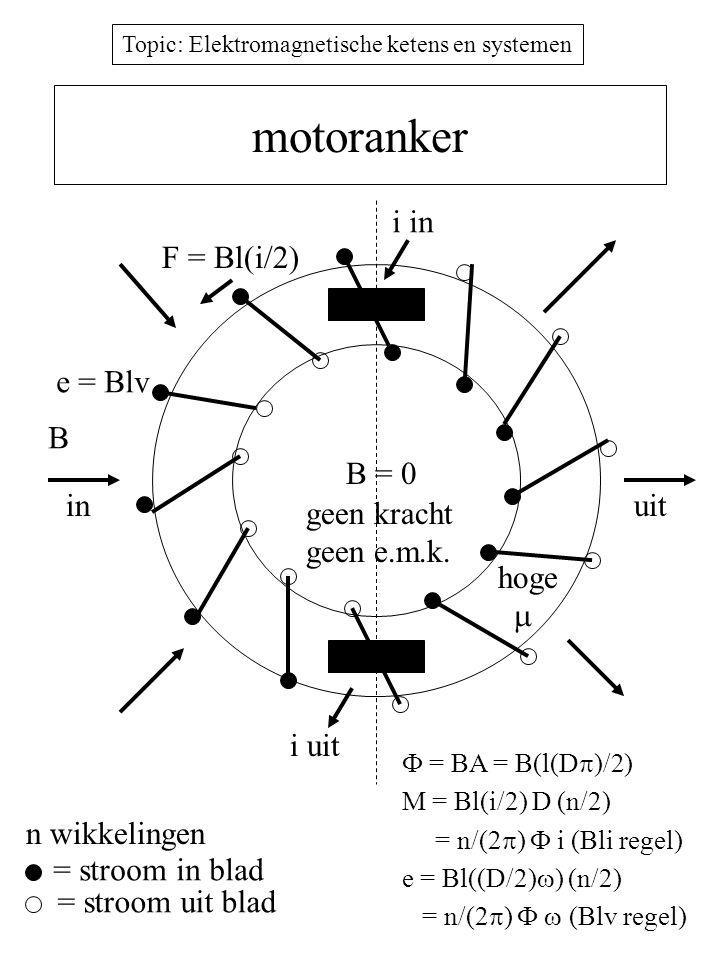 motoranker i in F = Bl(i/2) e = Blv B B = 0 in uit geen kracht