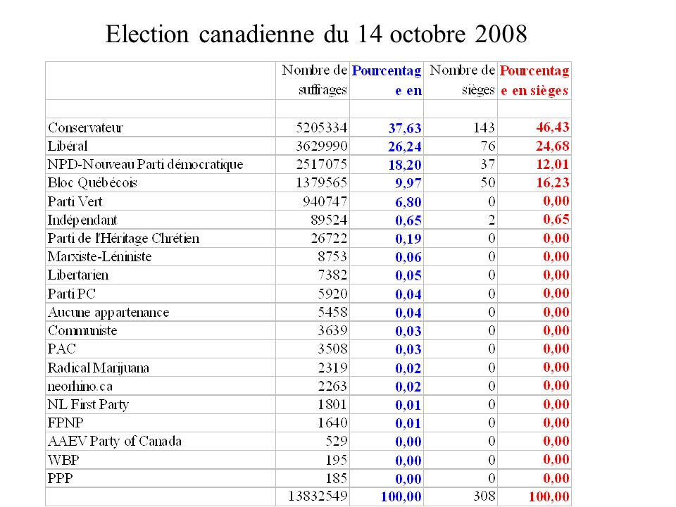 Election canadienne du 14 octobre 2008