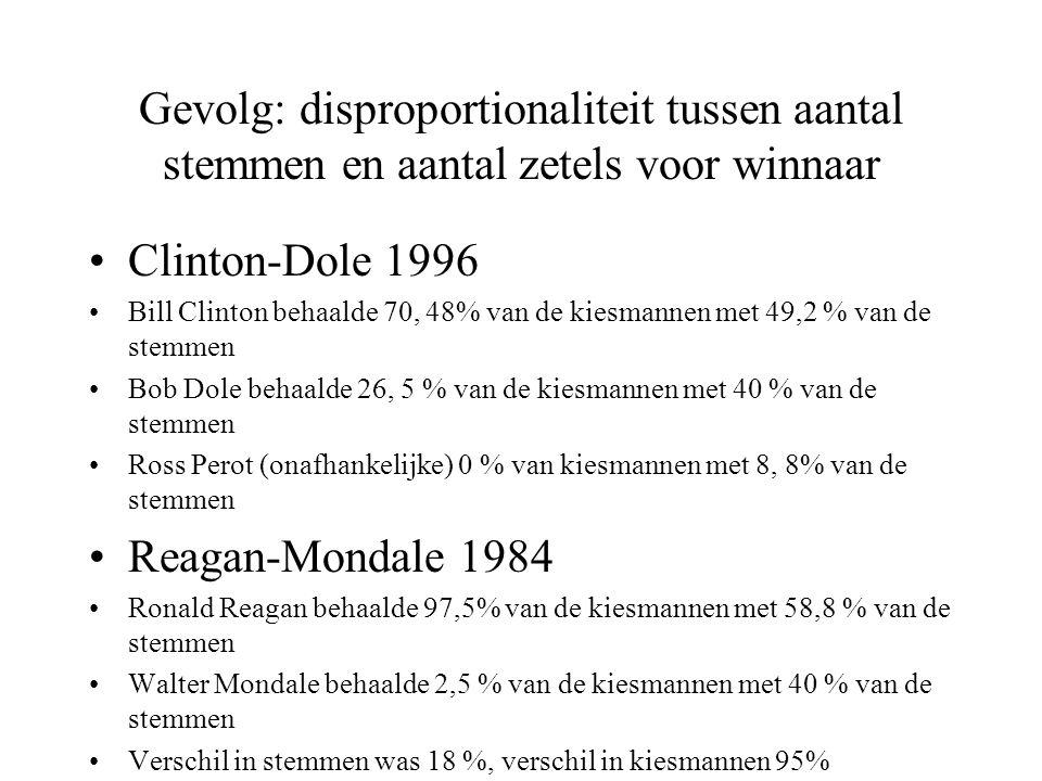 Gevolg: disproportionaliteit tussen aantal stemmen en aantal zetels voor winnaar