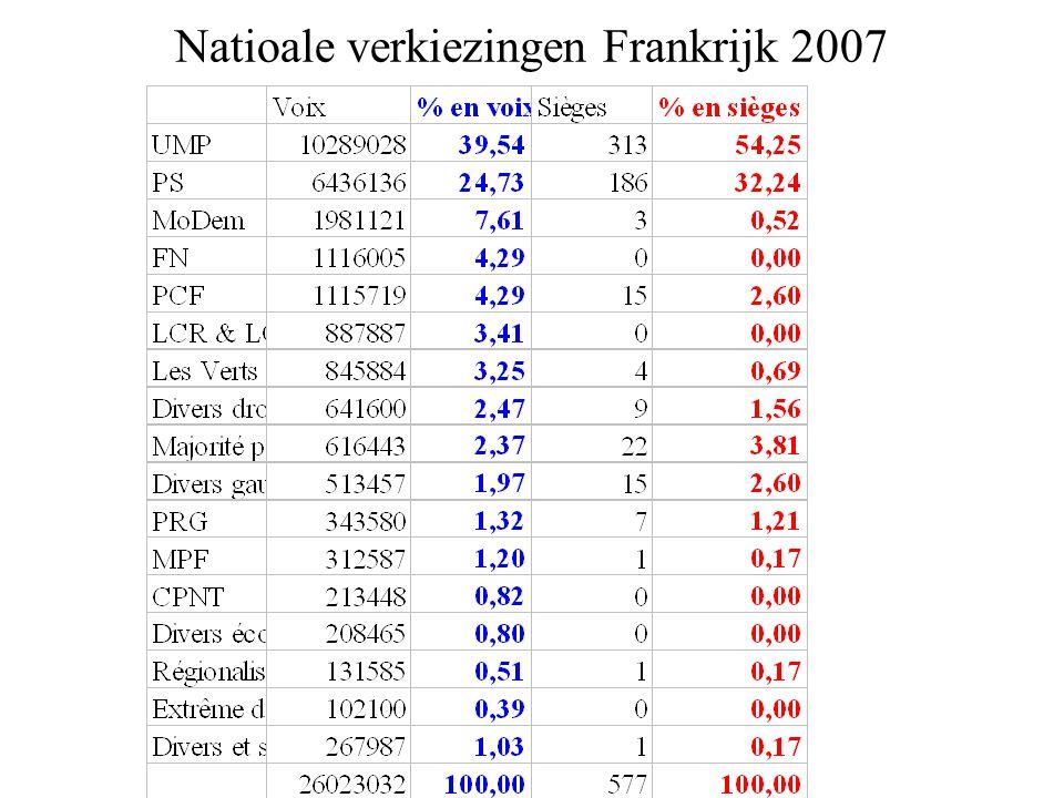 Natioale verkiezingen Frankrijk 2007
