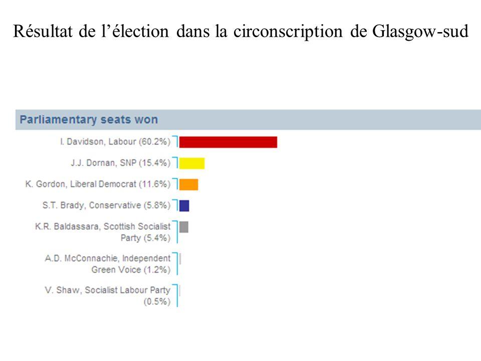 Résultat de l'élection dans la circonscription de Glasgow-sud