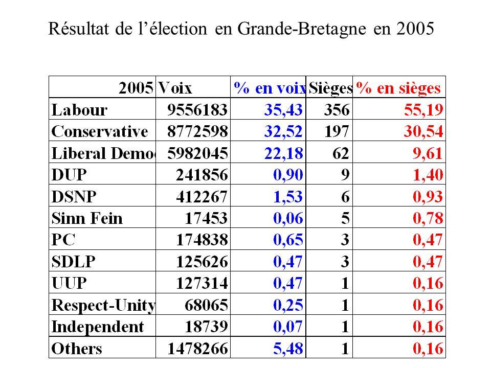 Résultat de l'élection en Grande-Bretagne en 2005