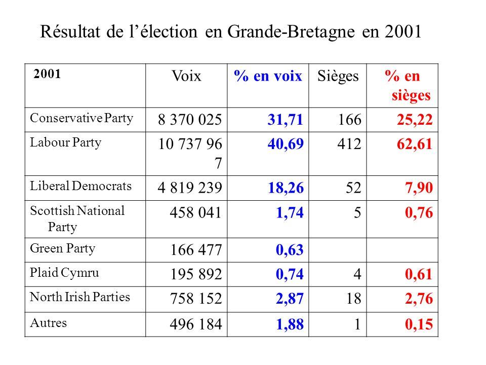 Résultat de l'élection en Grande-Bretagne en 2001