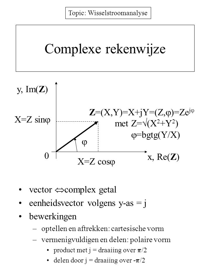 Complexe rekenwijze y, Im(Z) Z=(X,Y)=X+jY=(Z,)=Zej met Z=(X2+Y2)