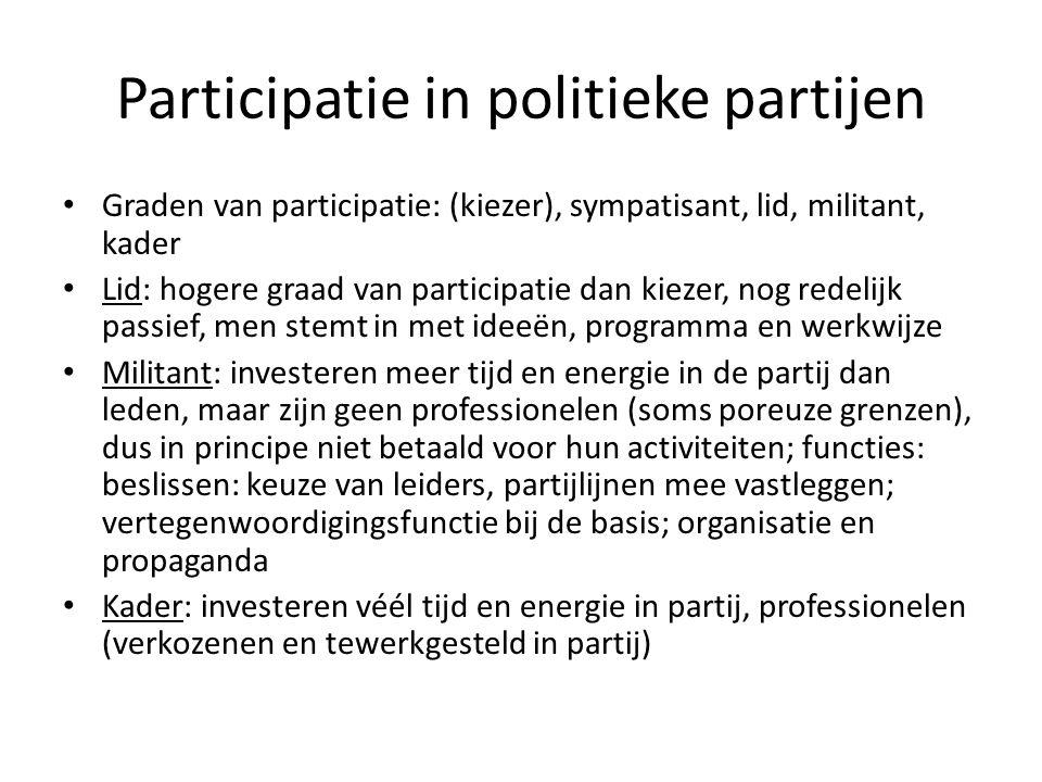 Participatie in politieke partijen