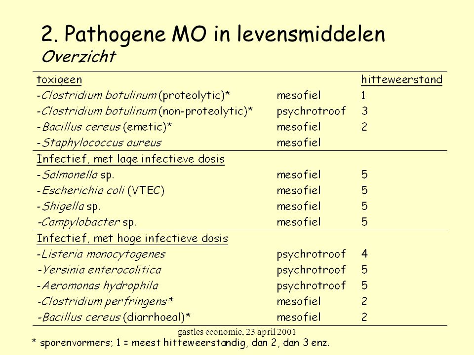 2. Pathogene MO in levensmiddelen Overzicht