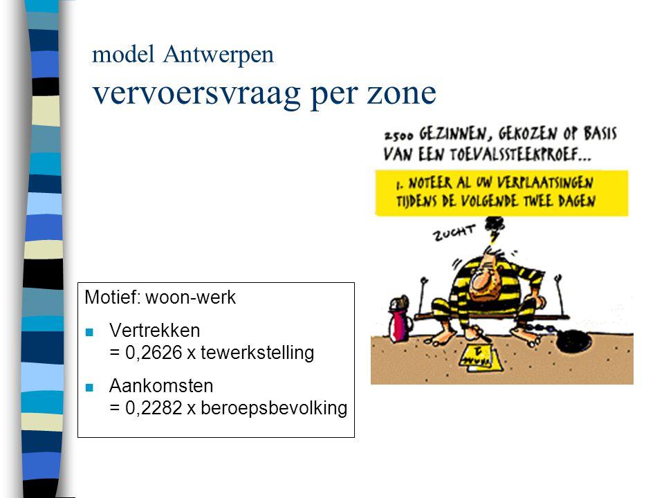model Antwerpen vervoersvraag per zone