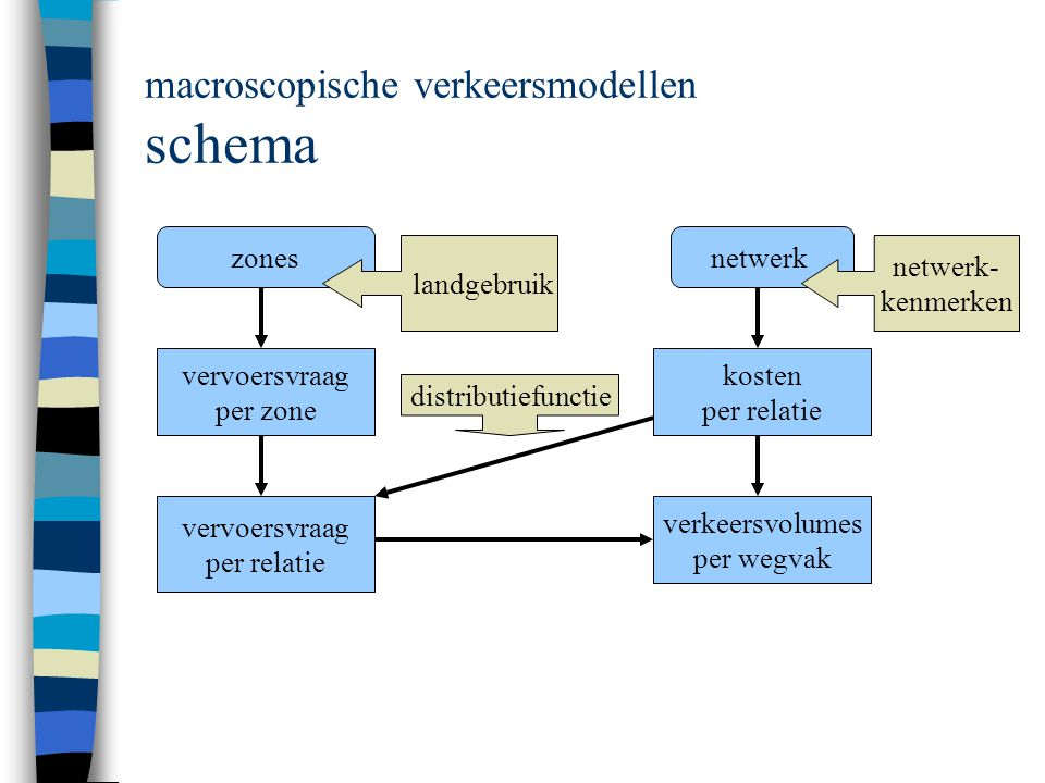 macroscopische verkeersmodellen schema