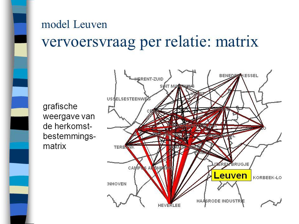 model Leuven vervoersvraag per relatie: matrix