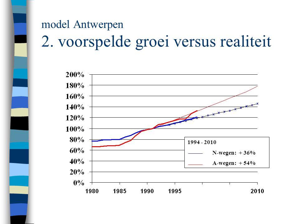 model Antwerpen 2. voorspelde groei versus realiteit