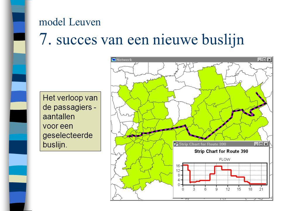 model Leuven 7. succes van een nieuwe buslijn
