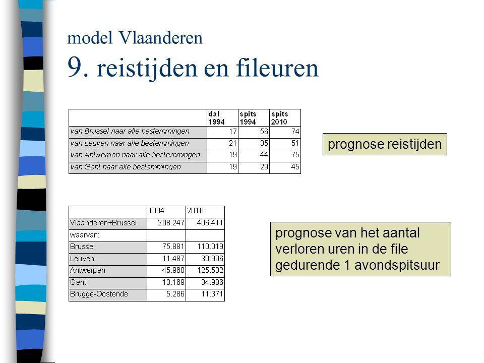 model Vlaanderen 9. reistijden en fileuren