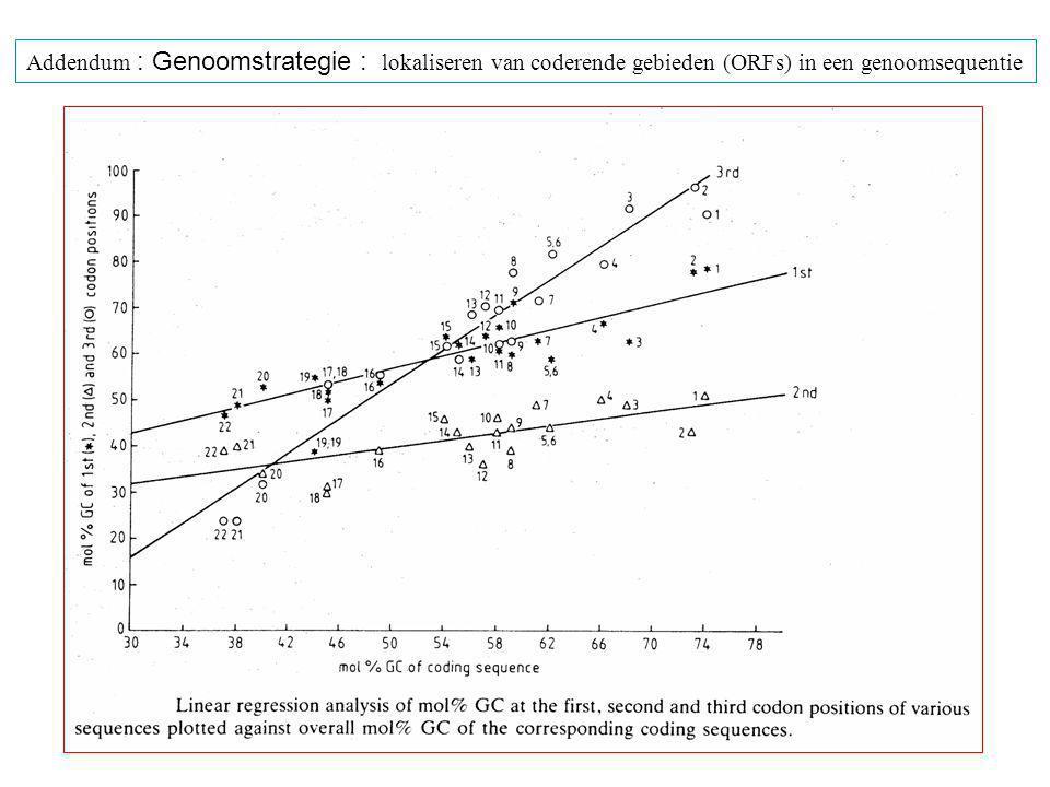 Addendum : Genoomstrategie : lokaliseren van coderende gebieden (ORFs) in een genoomsequentie