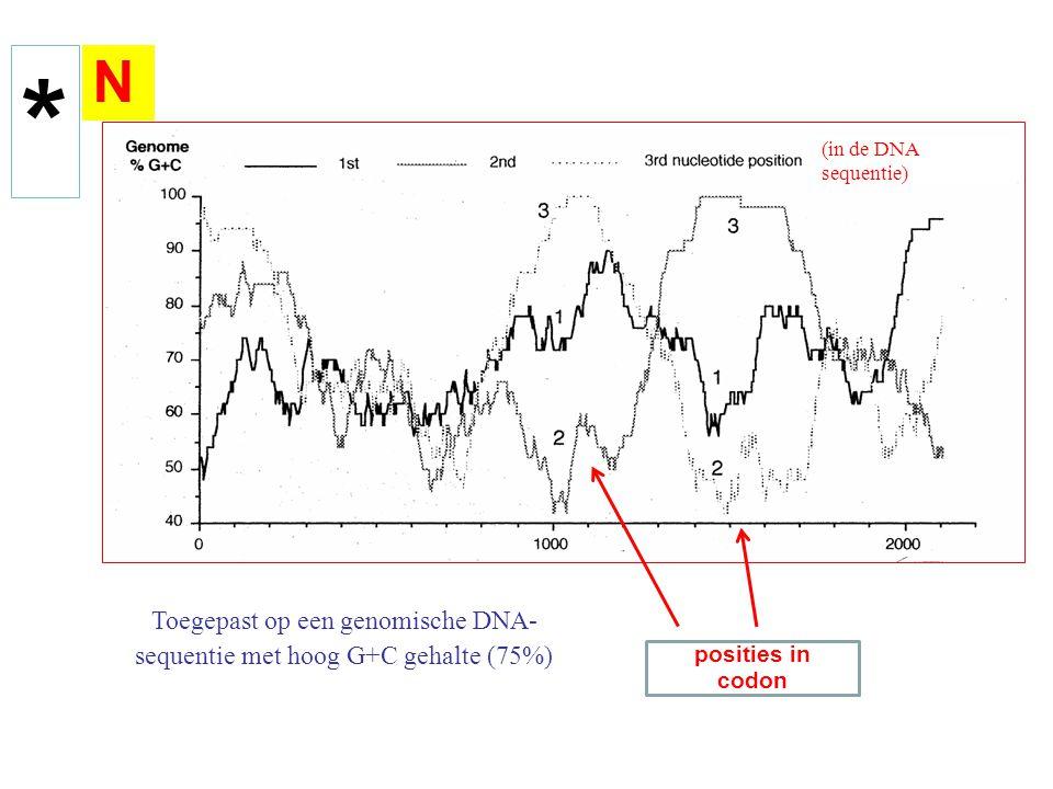 Toegepast op een genomische DNA-sequentie met hoog G+C gehalte (75%)