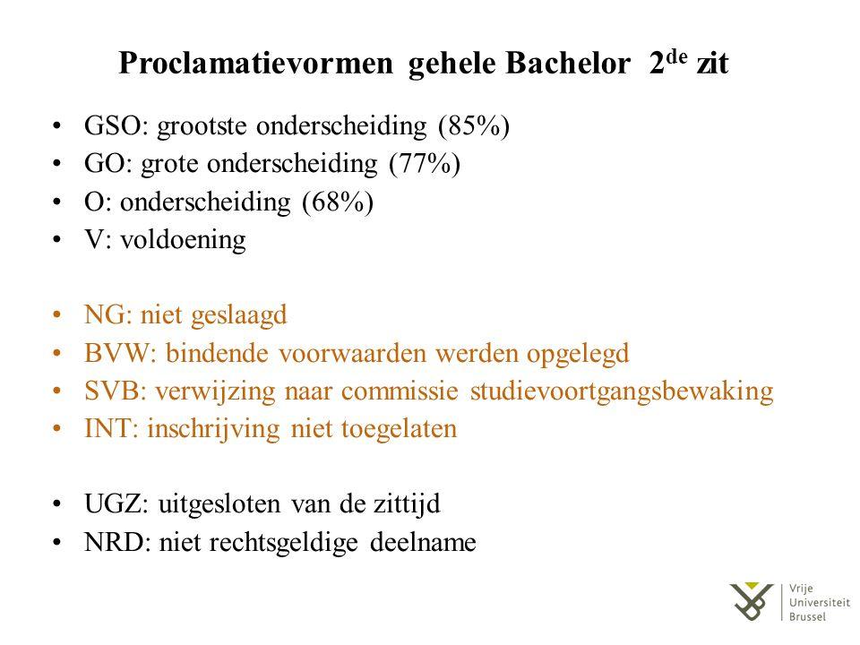 Proclamatievormen gehele Bachelor 2de zit