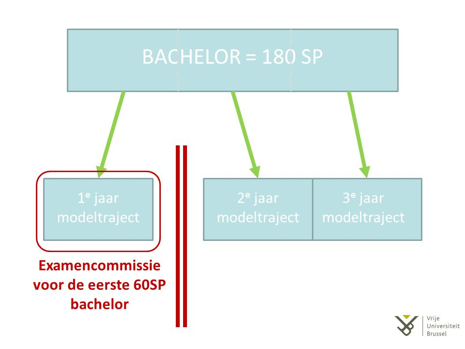 Examencommissie voor de eerste 60SP bachelor