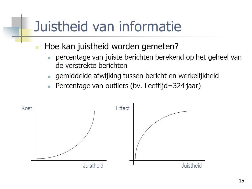 Juistheid van informatie