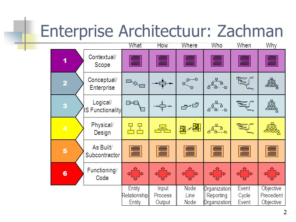Enterprise Architectuur: Zachman