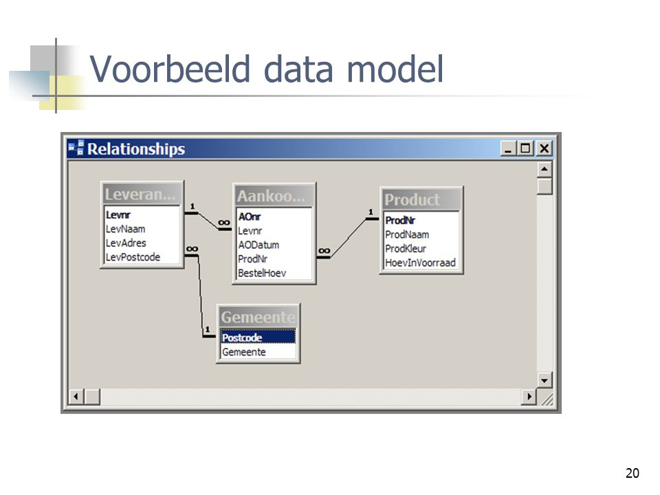 Voorbeeld data model