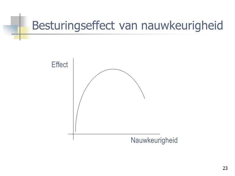 Besturingseffect van nauwkeurigheid