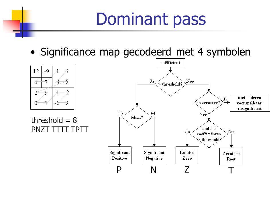 Dominant pass Significance map gecodeerd met 4 symbolen P N Z T