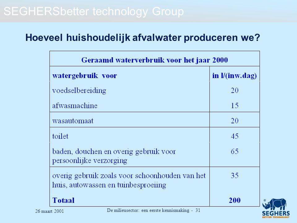 Hoeveel huishoudelijk afvalwater produceren we