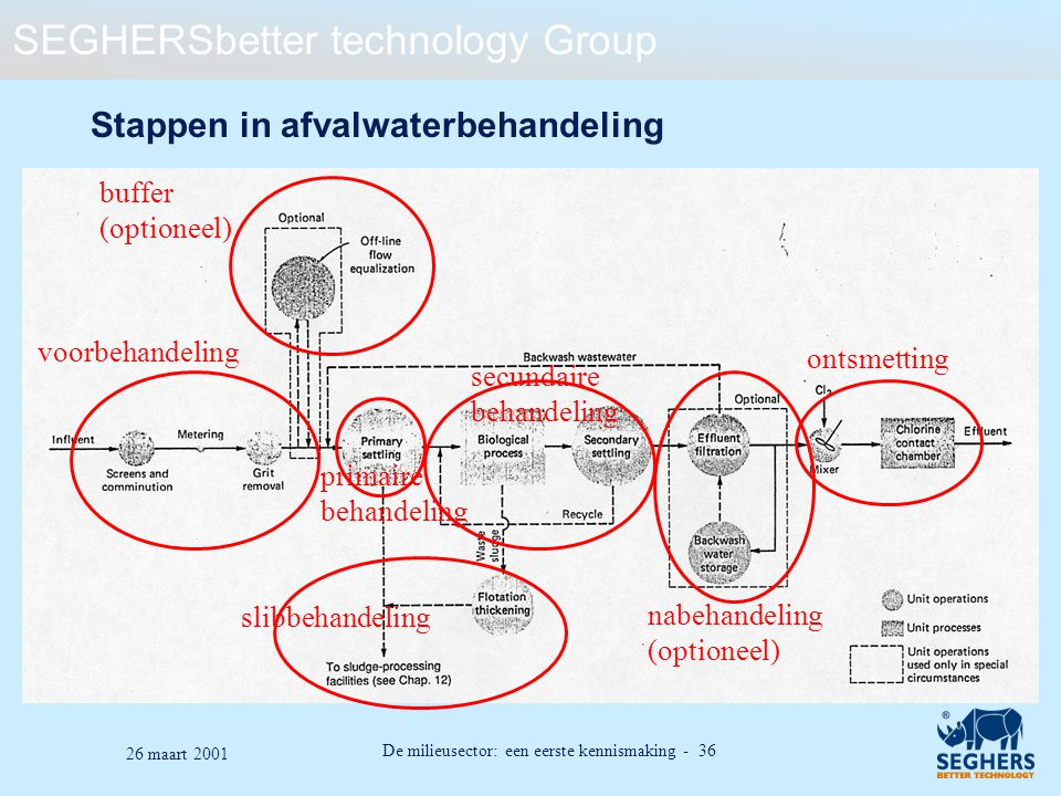 Stappen in afvalwaterbehandeling