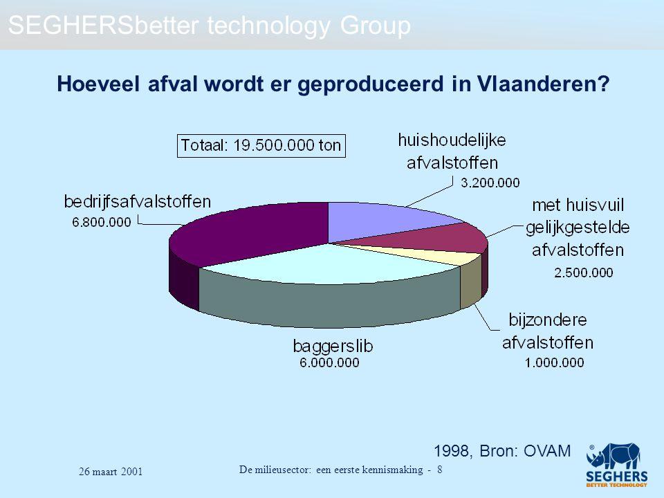 Hoeveel afval wordt er geproduceerd in Vlaanderen