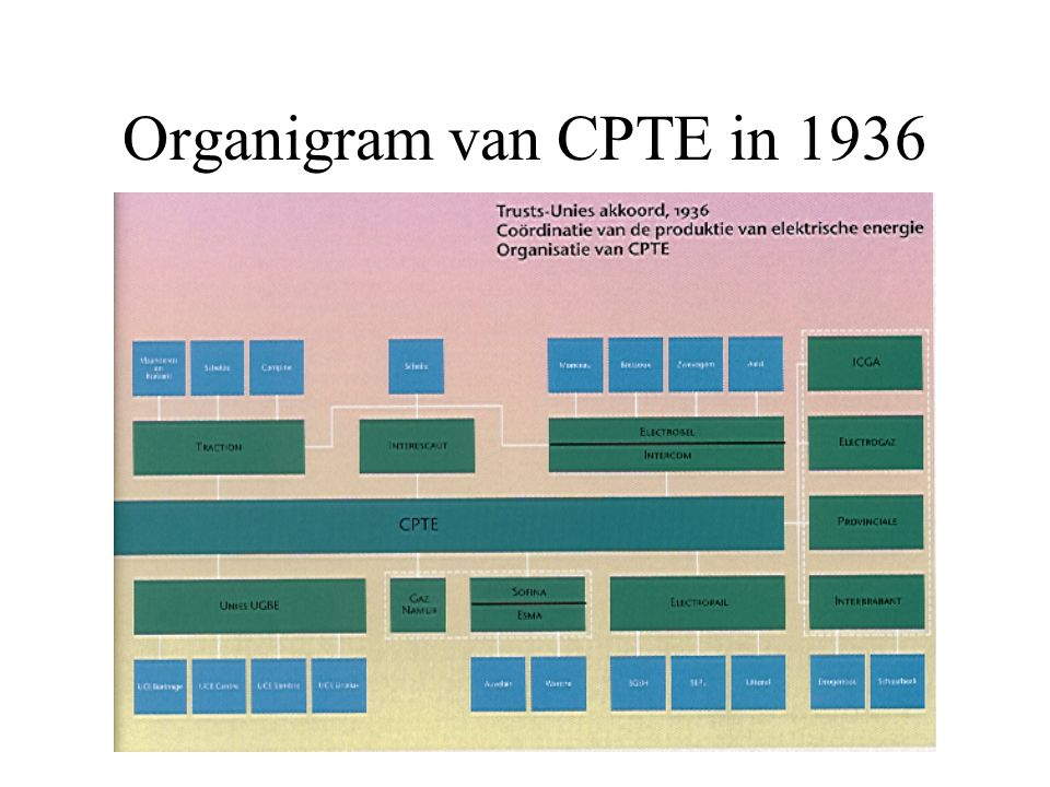 Organigram van CPTE in 1936