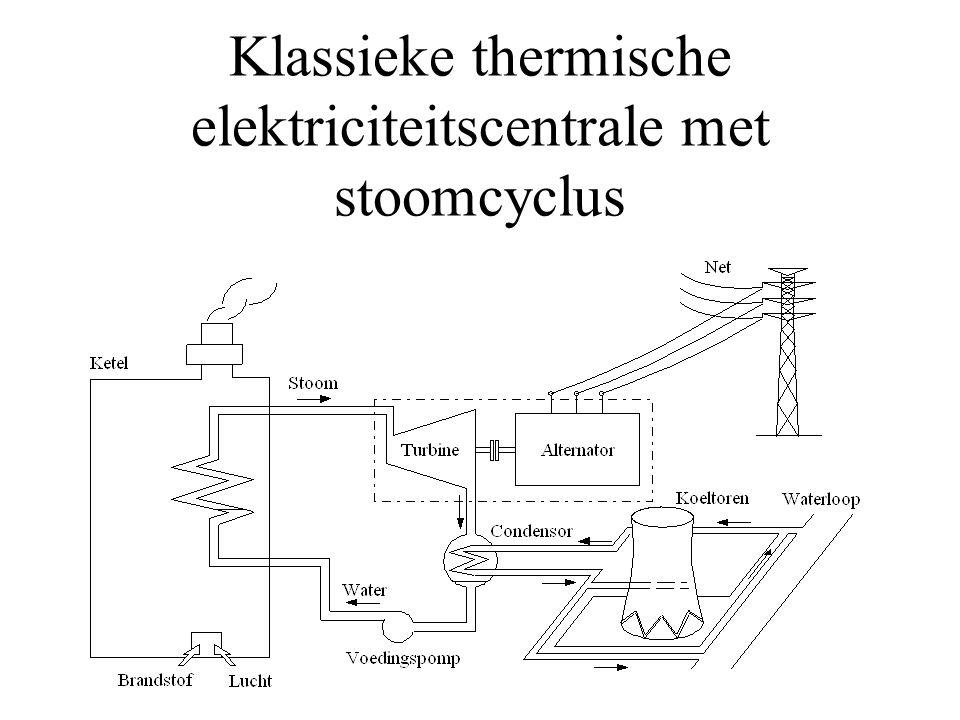 Klassieke thermische elektriciteitscentrale met stoomcyclus