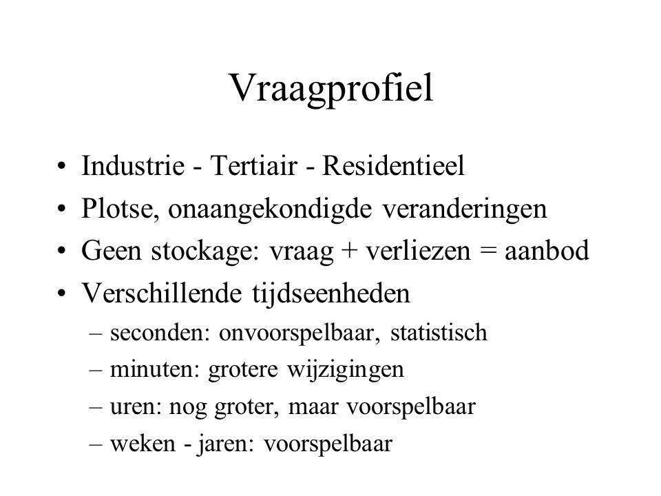 Vraagprofiel Industrie - Tertiair - Residentieel
