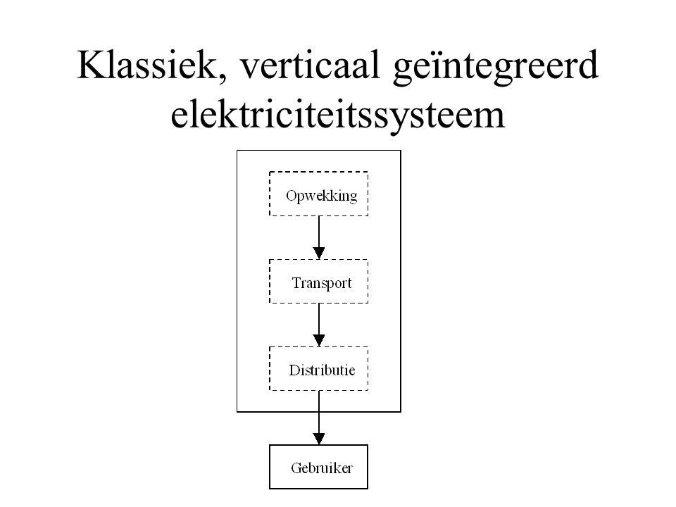 Klassiek, verticaal geïntegreerd elektriciteitssysteem