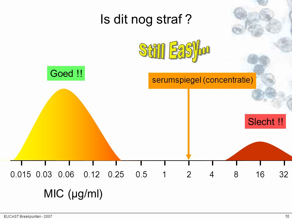 Still Easy... Is dit nog straf MIC (µg/ml) Goed !! Slecht !!