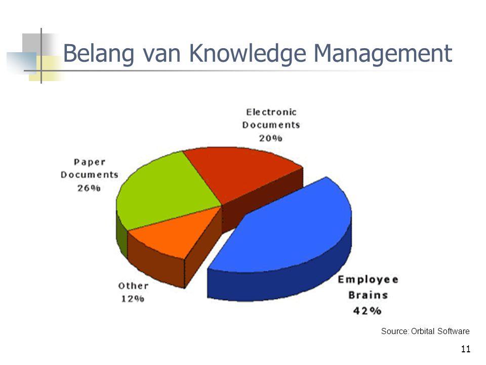 Belang van Knowledge Management