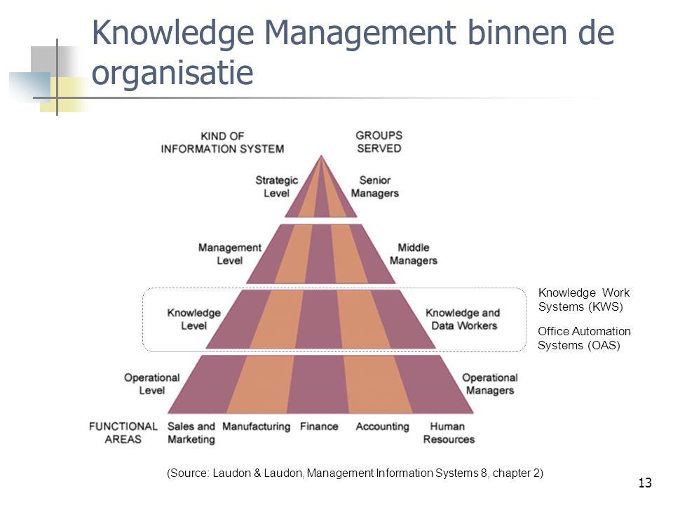 Knowledge Management binnen de organisatie