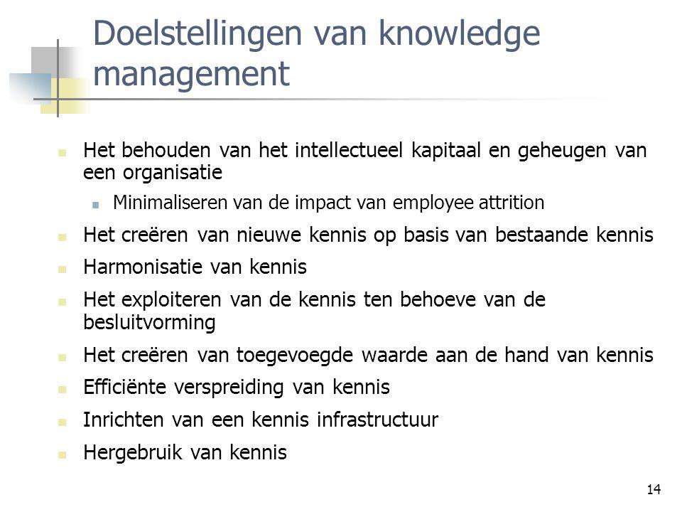 Doelstellingen van knowledge management