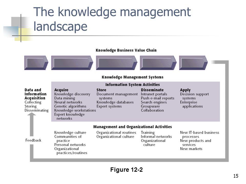 The knowledge management landscape