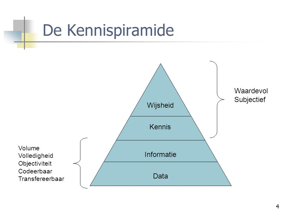 De Kennispiramide Waardevol Subjectief Wijsheid Kennis Informatie Data