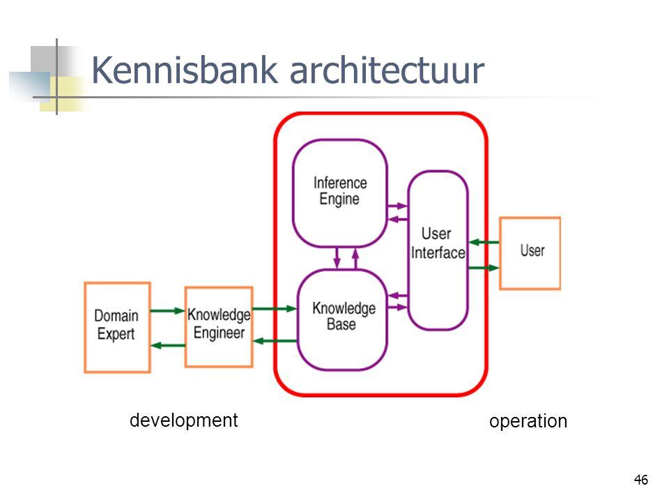 Kennisbank architectuur