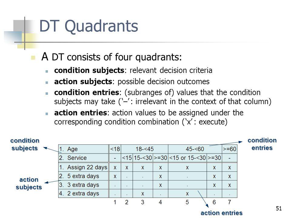 DT Quadrants A DT consists of four quadrants:
