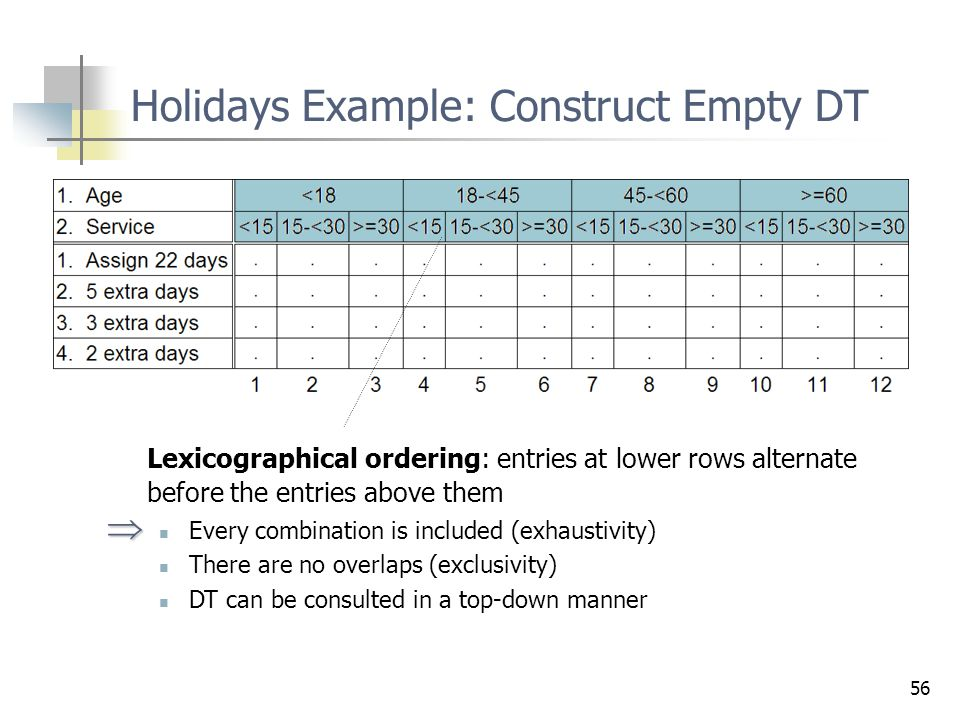 Holidays Example: Construct Empty DT