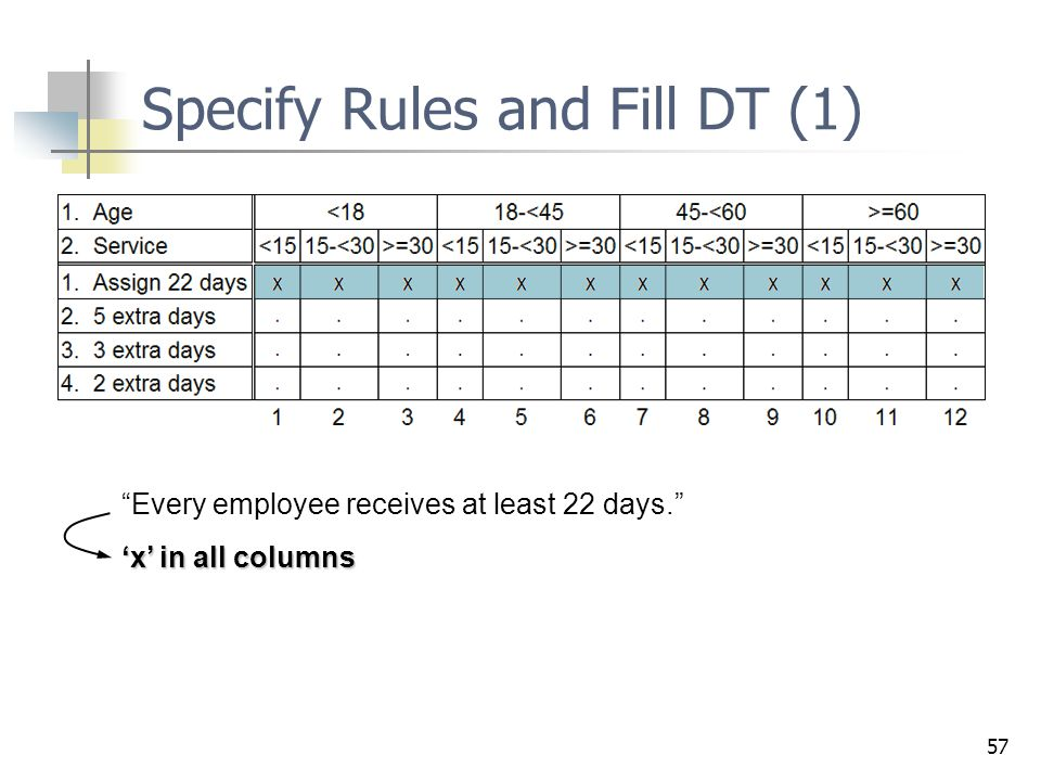 Specify Rules and Fill DT (1)