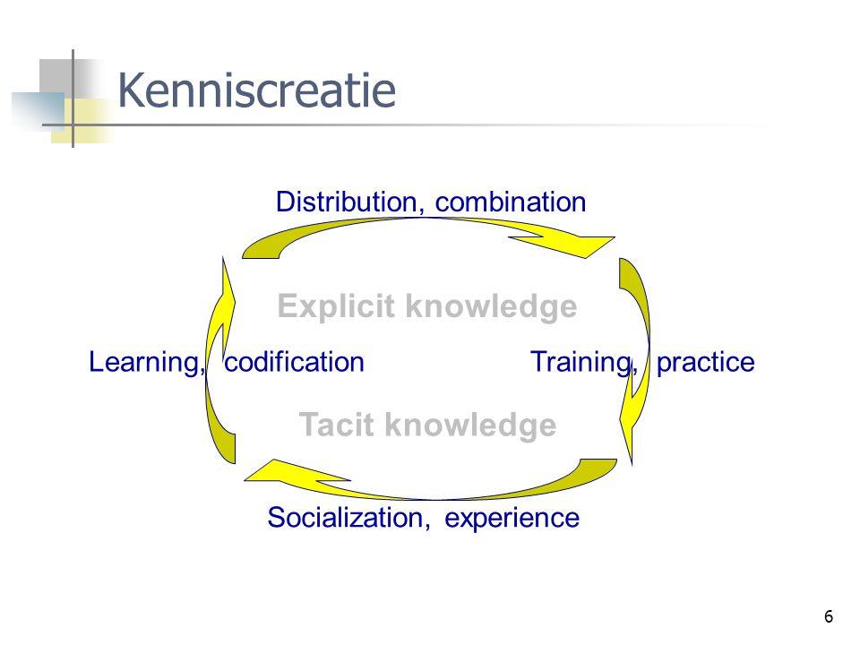 Kenniscreatie Explicit knowledge Tacit knowledge