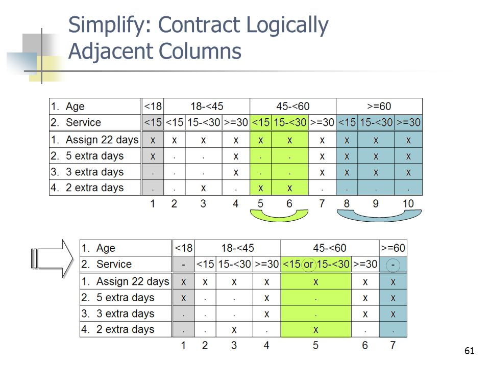Simplify: Contract Logically Adjacent Columns