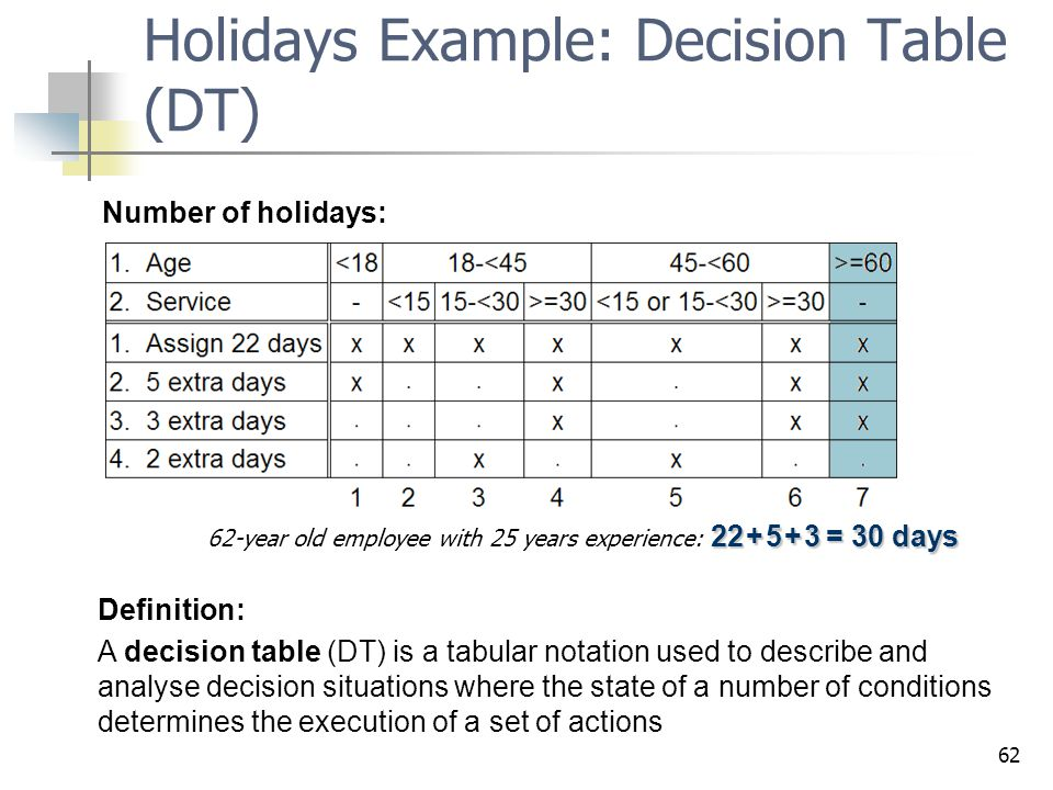 Holidays Example: Decision Table (DT)