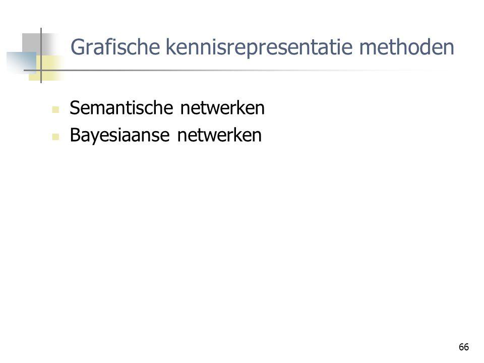 Grafische kennisrepresentatie methoden
