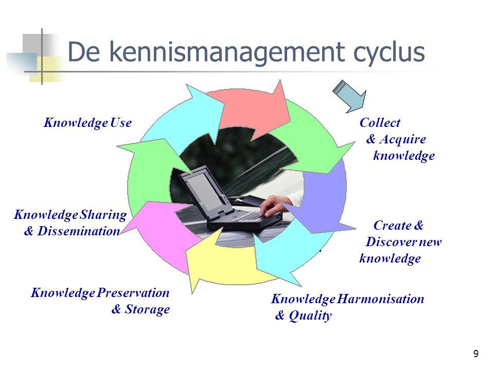De kennismanagement cyclus