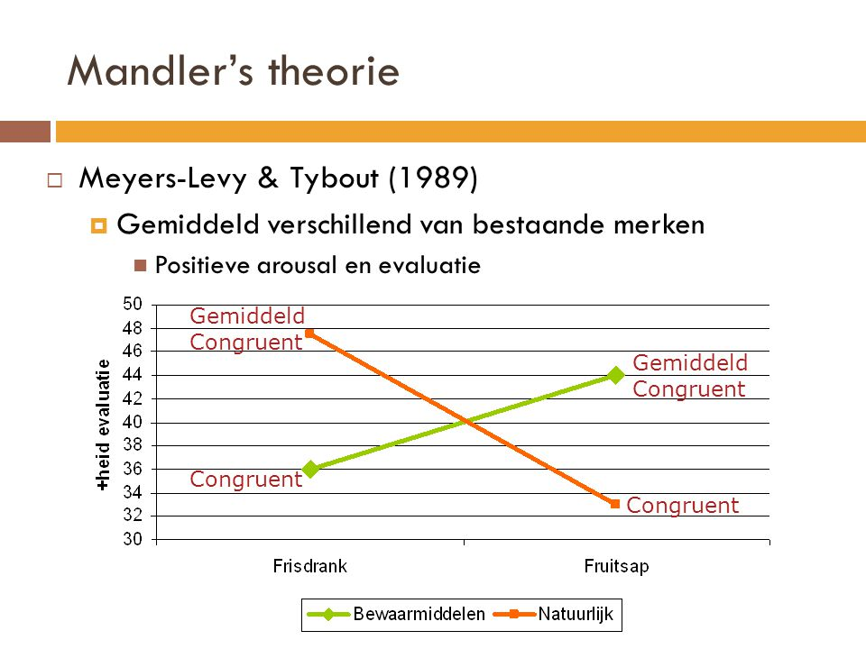 Mandler's theorie Meyers-Levy & Tybout (1989)