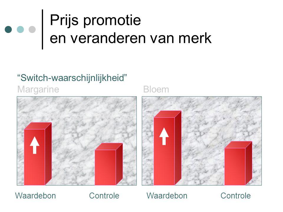 Prijs promotie en veranderen van merk